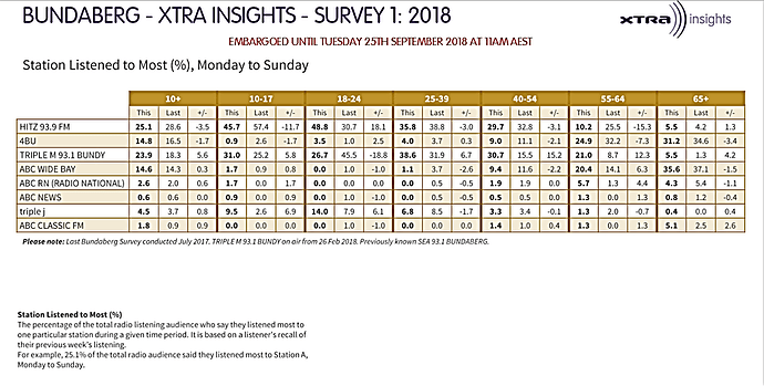 Bundaberg%20Survey%201